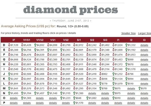 Precio diamantes de 0,50 ktes