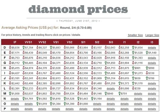 Precio diamantes 0,70 ktes