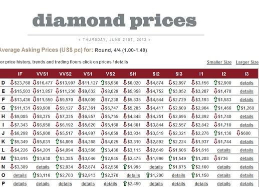 Precio diamantes 1.00 ktes
