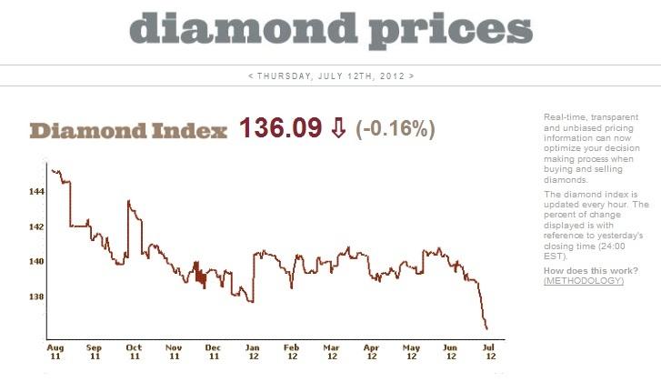 Evolución precio Diamantes 2012