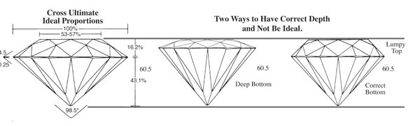 Talla brillante de un Diamante