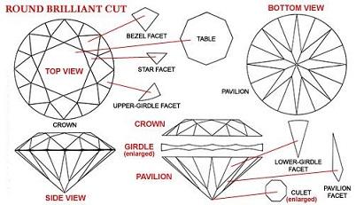 facetas de los diamantes