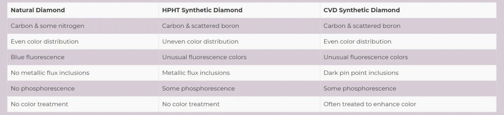 Diferencias entre los diamantes naturales y diamantes sintéticos