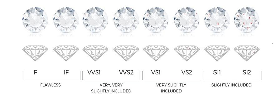 pureza diamantes