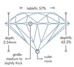 Calidad de la talla del Diamante