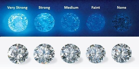 fluorescencia nuestros diamantes