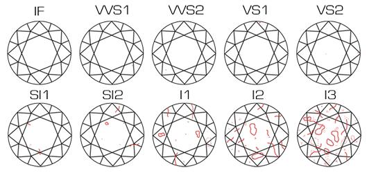 Características gemológicas del diamante