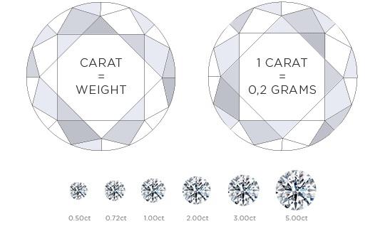 peso del diamante