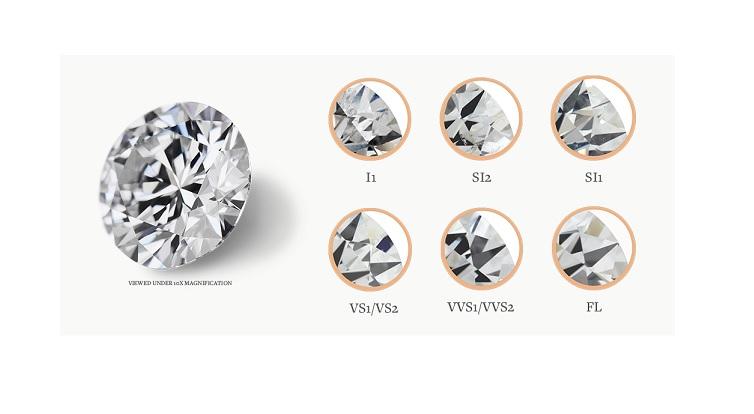 grado de pureza de los diamantes